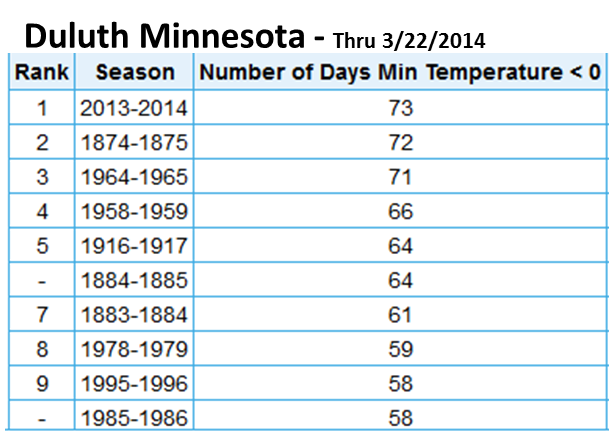 duluth's coldest winter on record
